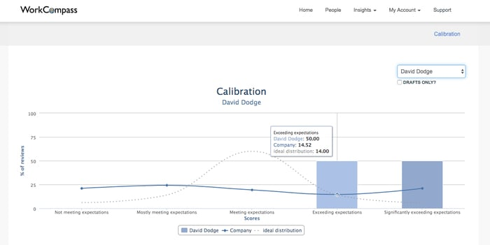 Insights - Calibrate managers before ratings are delivered